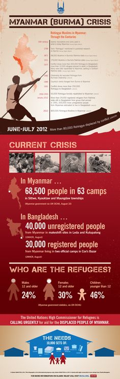 Islamic Relief USA has developed this infographic to bring attention to the history and the plight of the #Rohingya people and to shed light on the #humanitarian crisis going on in #Myanmar / #Burma. Repin to help this important effort.