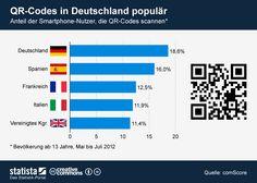 Die Grafik zeigt den Anteil der #Smartphone-Nutzer, die QR-Codes scannen. #statista #infografik