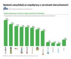 Najlepsze serwisy nieruchomości w Polsce - Bankier.pl