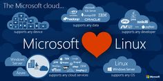 Azure Backup provides consistent file system backup of Linux Virtual Machines running in Azure. Today, Microsoft extending application consistent backups for enterprise critical applications such as MySQL, InterSystems Caché® DB, and SAP HANA running on popular Linux distros.   #AZURE #CLOUD #Linux