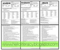Bloom's Quick Reference Sheets for Analyze Evaluate Create...with independent activity choices for each level (free)