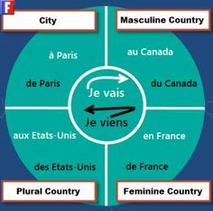 Prépositions #easyfrenchlanguage