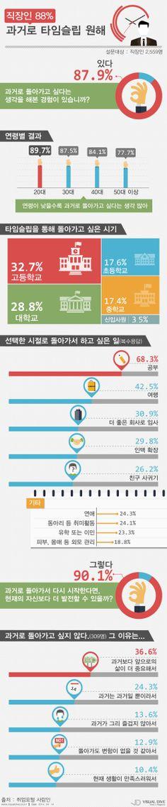 직장인, 과거로 타임슬립한다면 '고등학교 때로' [인포그래픽] #Infographic ⓒ 비주얼다이브 무단 복사·전재·재배포