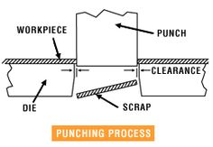 Really clear diagram of punching metal. The punch shears a hole through the metal leaving a really neat hole that of course can be any shape you want. The process is really only used for thin metal up to about 4mm. Note that a piece of metal can be punched by an array of punches at the same time creating multiple holes. The scrap can be recycled.