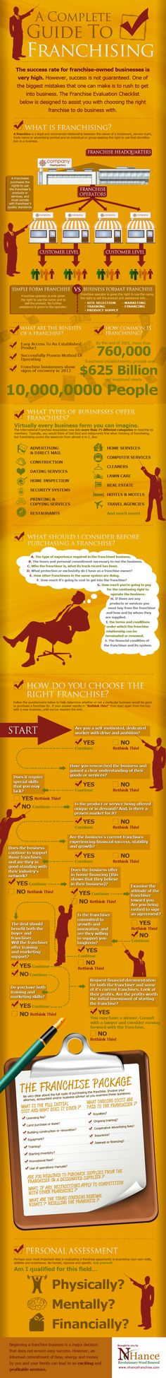 Infographic: A complete guide to franchising Business Opportunities, Business Tips, Franchise Business, Business Marketing, Social Marketing, Starting A Business, Entrepreneurship, Making Ideas, Investing