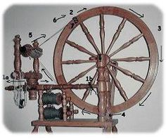 How to: Spinning Wheel Double Drive Band