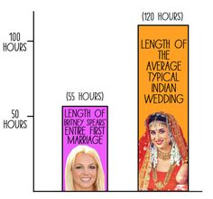 22 Charts And Graphs That Accurately Describe Life In India