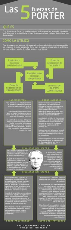 #Infografía sobre el análisis de las 5 Fuerzas De Porter y su aplicación en el plan de negocio de #emprendedores