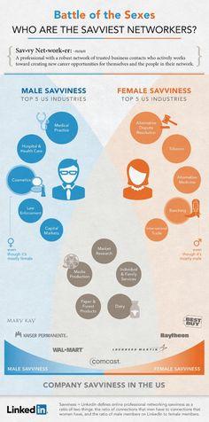 Are Men Better Networkers Than Women? #socialmedia