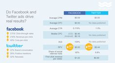 Wordstream's guide to Facebook and Twitter ads