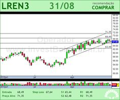 LOJAS RENNER - LREN3 - 31/08/2012 #LREN3 #analises #bovespa