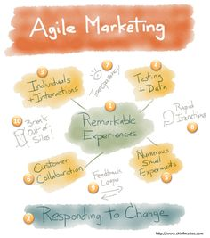 Agile Marketing: 10 Key Principles