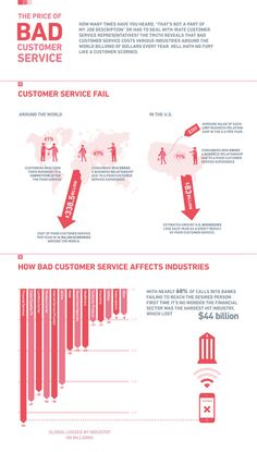 The Price of Bad Customer Service :: well designed infographic