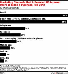 ExactTarget US 2102 Study on Channels that Influence Purchase Decisions.    Twitter influences 6% of respondents.