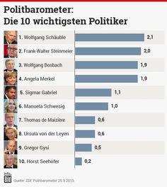 Erst dahinter kommt Angela Merkel – mit der schlechtesten Platzierung dieses Legislaturperiode! Dr. #Merkel stürzt in #Umfragen auf Platz 4 ab+Innenminister de #Maiziere kritisiert öffentlich die #Entscheidung der #Kanzlerin http://www.bild.de/politik/inland/fluechtling/merkel-stuerzt-in-politiker-ranking-ab-42715218.bild.html - #Merkel+#Siri-#Panne http://www.bild.de/politik/inland/angela-merkel/wikipedia-eintrag-bei-siri-suche-gehackt-42719338.bild.html