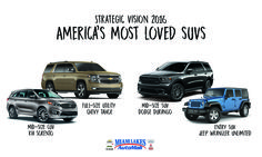 Strategic Vision's 2016 Most Loved SUVs include Kia, Chevrolet, Dodge and Jeep and we have all of them at Miami Lakes Automall. #Kia #Chevy #Dodge #Jeep #Cars