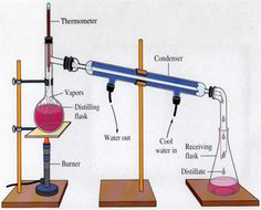 The process of distillation starts when a liquid is heated to boiling point. The liquid starts evaporate, by appearing in a vapor form. Distillation is expended to detach liquids from nonvolatile solids, as in the separation of alcoholic liquors from fermented materials, or in the separation of two or more liquids with distinct boiling points, as in the separation of gasoline, kerosene, and lubricating oil from crude oil.