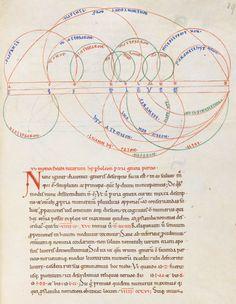 outdarethenight: from a 12th century manuscript of Boethius' De institutione musica