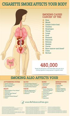 Infographic showing how smoking affects the body. For a text-version of the information displayed on the infographic, use the link after the image. Learn more at www.BeTobaccoFree.gov.