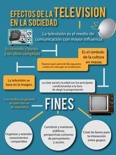 Efectos de la televisión en la sociedad.