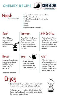 Chemex preparation poster #chemex #SCA #Ireland #pourover #specialtycoffee #coffee