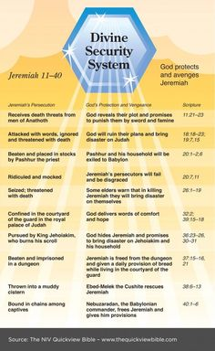 NIV Quick View Bible » Divine Security System - Jeremiah