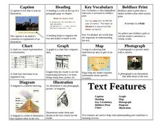 This poster is of the common text features usually found in informational text.  The poster includes the name of the teach feature, a graphic, and ...