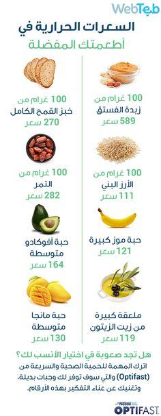 السعرات الحرارية في أطعمتك المفضلة