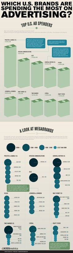 Which U.S. brands are spending the most on advertising? #infographics