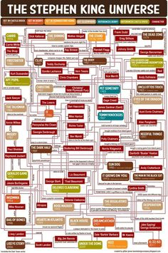 The Stephen King Universe Flow Chart ~ Created by Gillian James and posted on Tessie Girl . Interesting flow on Stephens characters. BUT does not include the Dark Tower which is referenced in so many of his other novels I Love Books, Good Books, Books To Read, Big Books, Amazing Books, Stanley Kubrick, The Dark Tower Series, Don Delillo, Classic Books