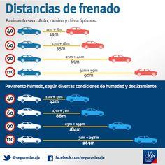La condición del camino puede requerir una distancia de #frenado distinta a la habitual en el #auto. Por eso es importante siempre respetar los límites de velocidad. ¡Repinea y ayudanos a generar #conciencia! #SeguridadVial