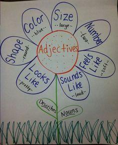 Adjectives, plural nouns etc ANCHOR CHARTS