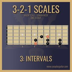 Grow as a guitarist with neat guitar theory graphics, tips and tricks — Ry Naylor Guitar Music Theory Lessons, Music Theory Guitar, Guitar Songs, Guitar Lessons, Guitar Tips, Acoustic Guitar Chords, Learn Guitar Chords, Music Chords, Gypsy Guitar