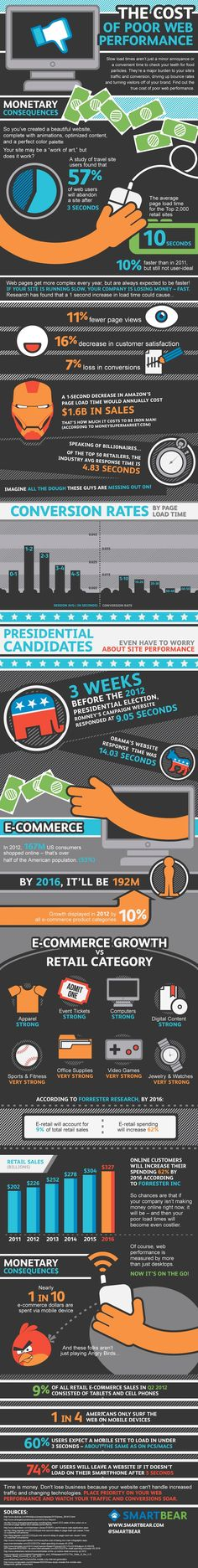 The cost of poor web performance #infographic