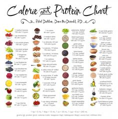 Calorie and Protein Chart Poster Printed on . - Calorie and Protein Chart Poster Printed on . - cocktail Calorie and Protein Chart Poster Printed on .[Calorie and Protein Chart Poster Printed on .]Calorie and Protein Chart Poster [ Sport Nutrition, Nutrition Sportive, Nutrition Tips, Health Tips, Health Benefits, Diet Tips, Holistic Nutrition, Nutrition Classes, Healthy Nutrition