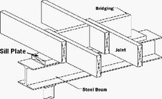 Floor framing requires careful planning starting with the sill plates and beams. Straight Stairs, Flooring For Stairs, Stair Landing, Floor Framing, Metal Floor, Steel Beams, Basement Walls, Flat Roof, Bay Window