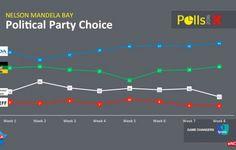 POLLS: DA maintains strong lead in Nelson Mandela Bay