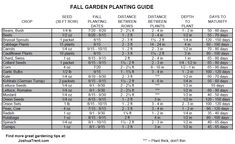 "Fall Garden Planting Guide - need to check your frost dates, see  pin on green world  ""learn how to calculate best planting times for fall crops"""