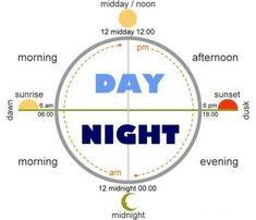 Время суток в английском языке. Слова и предлоги выражения времени