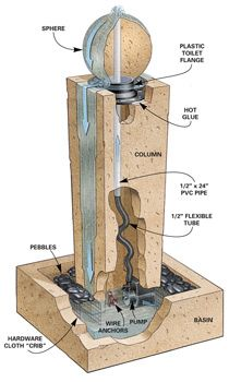 Figure A: Cast Concrete Fountain    The fountain consists of three separate parts: a sphere, a hollow column and a basin. A pump drives water up through the sphere, where it bubbles out, cascades down the column and returns to the basin.    Overall height: 42 in.  Basin footprint: 20 x 20 in.