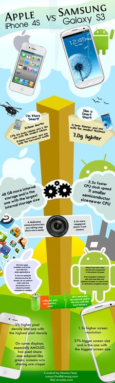 This is the first infographic by youthfrenzy.com. Both iPhone 4S and Samsung Galaxy S3 are widely popular phones in the market. But there are certain elements which makes the other one better.    Here we have discussed some of the major reasons why Galaxy S3 is better than iPhone 4S and vice versa. These reasons include elements like CPU, memory, camera, battery life. We have tried to create a visually attractive infographic.