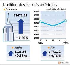 L'indice SP entraîne Wall Street à la hausse - http://www.andlil.com/lindice-sp-entraine-wall-street-a-la-hausse-76529.html