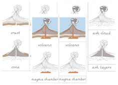 The Helpful Garden: Parts of the Volcano Nomenclature Cards