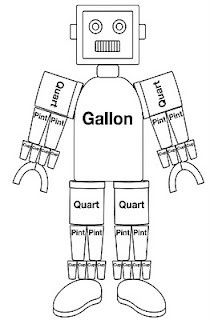 Gallon Man - Measurement   Common Core  Standard 5.MD.1  Converting like measurement units within a given measurement system.   This activity is very helpful for ALL students when learning measurement.