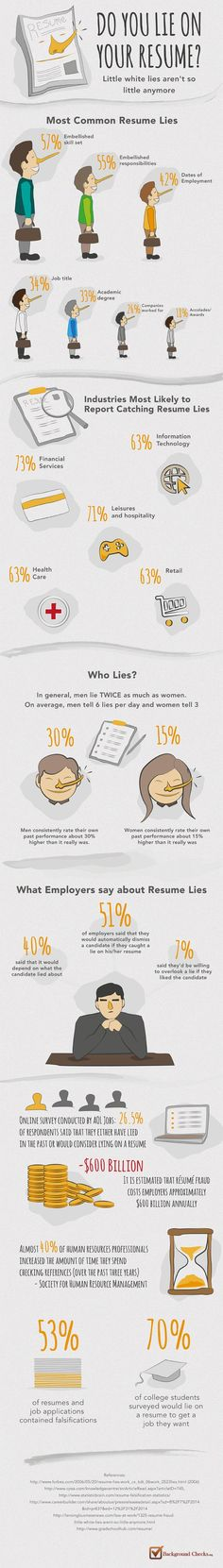Career infographic  Article on the most common mistakes - lying on resume