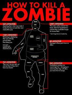 Know your zombie kill zones