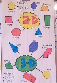 22 Kindergarten Anchor Charts You'll Want to Recreate 3d Shapes Kindergarten, Kindergarten Goals, Kindergarten Anchor Charts, Kindergarten Activities, Teaching Math, Math Math, Math Fractions, Preschool Math, Math Games