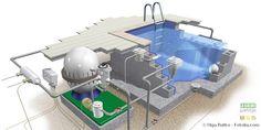 La filtration et le traitement de l'eau constituent le «cœur de la piscine». Ces deux éléments pe
