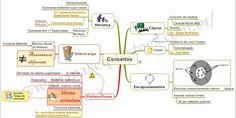 Mapa+Mental+de+Desenvolvimento+-+Conceitos+Fundamentais+de+Orientação+a+Objetos