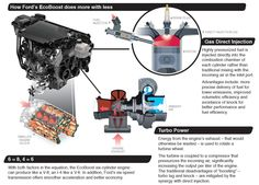 Ford Eco Boost Engine explanation